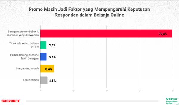 Masyarakat Indonesia Selama Ramadhan Habiskan Sekitar 1,2 Juta di e-Commerce